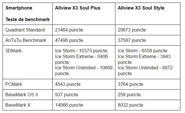 teste-benchmark-allview-x3-soul-plus