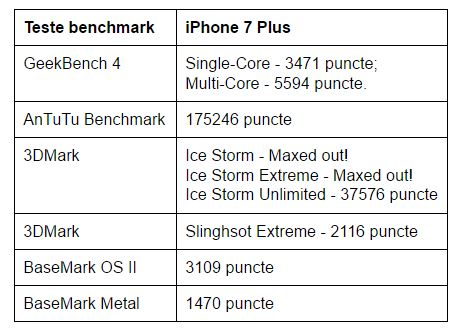 teste-benchmark-iphone-7-plus