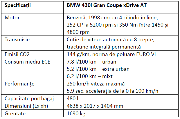 Specificatii BMW 430i Gran Coupe xDrive AT