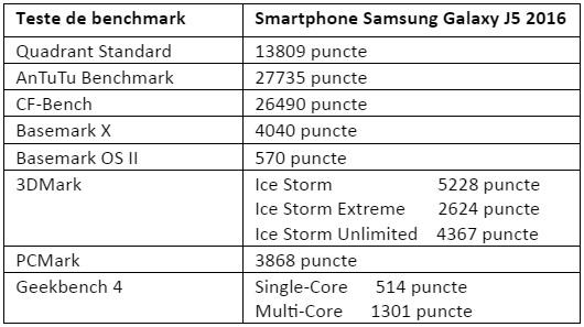 Tabel teste benchmark Samsung Galaxy J5 2016