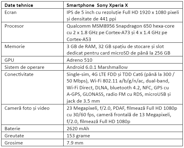 Specificatii Sony Xperia X