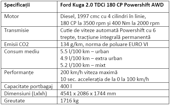 Specificatii Ford Kuga 20 TDCi 180 CP Powershift AWD