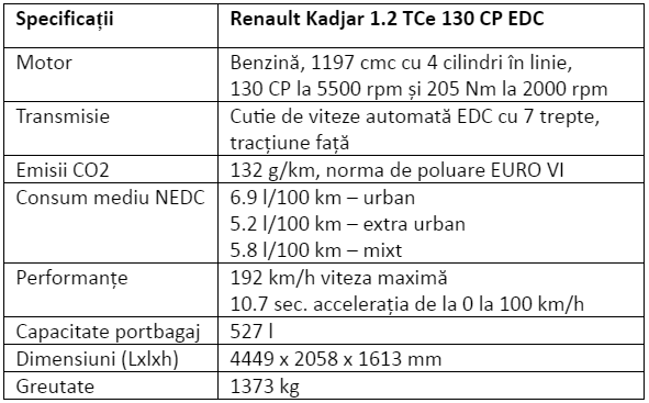 Specificatii Renault Kadjar 1.2 TCe 130 CP EDC