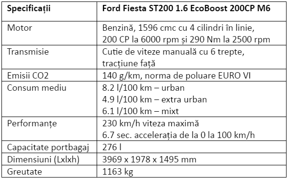 Specificatii Ford Fiesta ST200