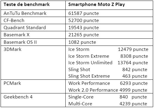 Tabel teste benchmark Lenovo Moto Z Play