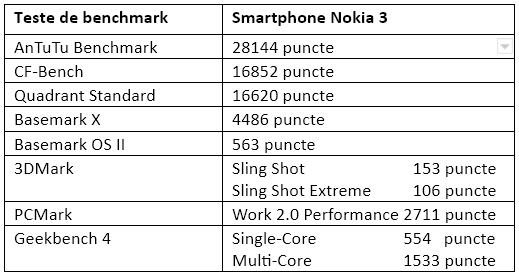 Tabel teste benchmark Nokia 3