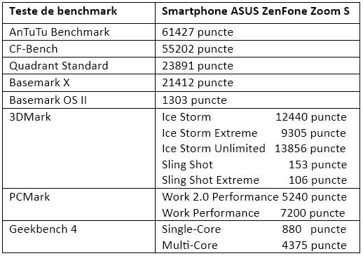 Teste benchmark ASUS ZenFone Zoom S