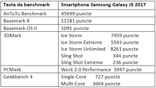 Teste benchmark Samsung Galaxy J5 2017