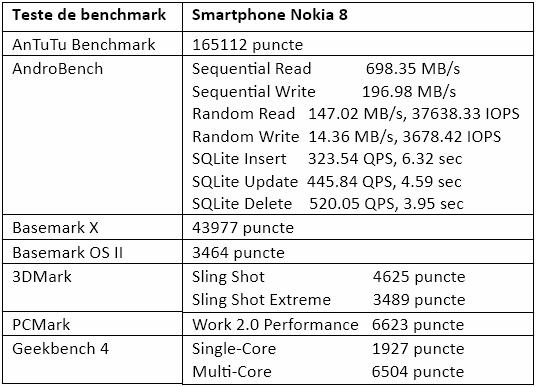 Teste benchmark Nokia 8