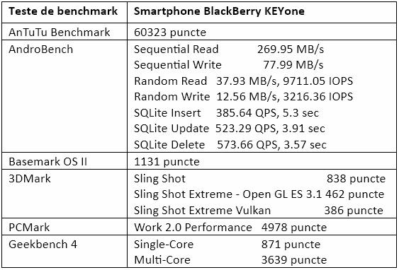 Teste benchmark BlackBerry KEYone