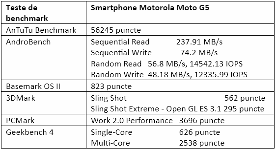Teste benchmark Motorola Moto G5