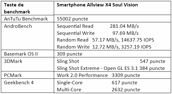 Teste benchmark Allview X4 Soul Vision