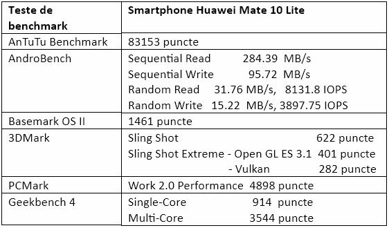 Teste benchmark Huawei Mate 10 Lite