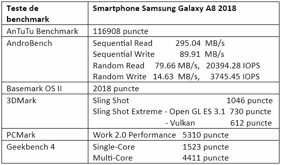 Teste benchmark Samsung Galaxy A8 2018