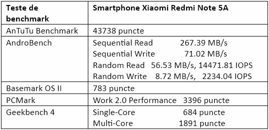 Teste benchmark Xiaomi Redmi Note 5A