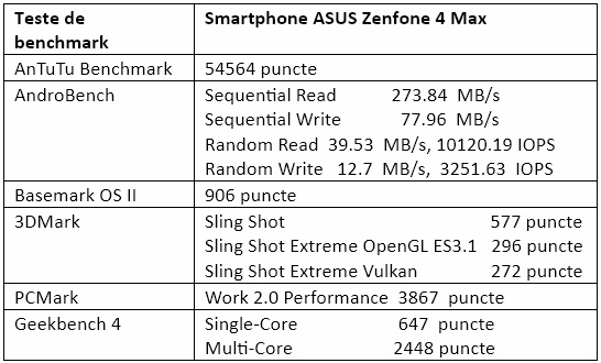 Tabel teste benchmark ASUS Zenfone 4 Max
