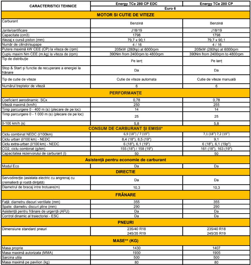 Fisa tehnica specificatii Renault Megane RS 2018
