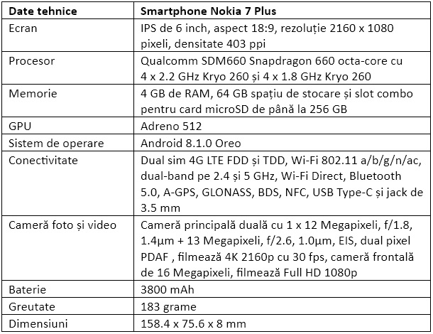 Specificatii Nokia 7 Plus