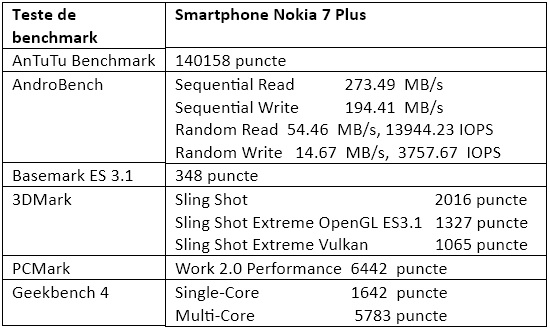 Teste benchmark Nokia 7 Plus