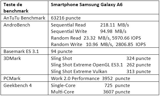 Teste benchmark Samsung Galaxy A6