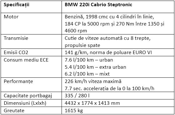 Specificatii BMW 220i Cabrio Steptronic