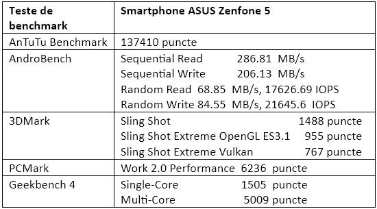 Teste benchmark ASUS Zenfone 5