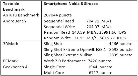 Teste benchmark Nokia 8 Sirocco