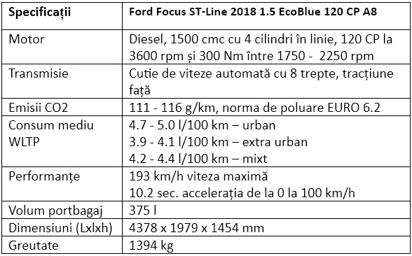 Specificatii Ford Focus ST-Line 2018 1.5 EcoBlue 120 CP A8