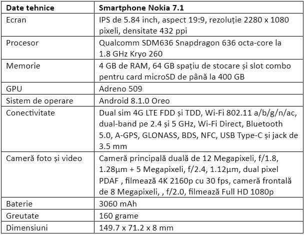 Specificatii Nokia 7.1