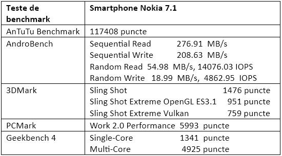 Teste benchmark Nokia 7.1