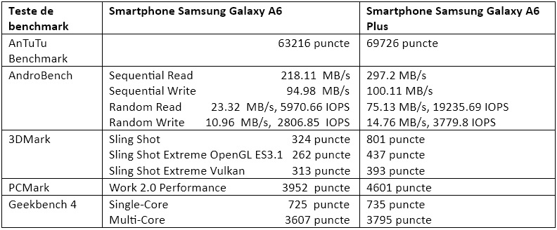 Teste benchmark Samsung Galaxy A6 Plus