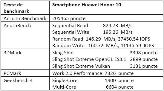 Teste benchmark Huawei Honor 10