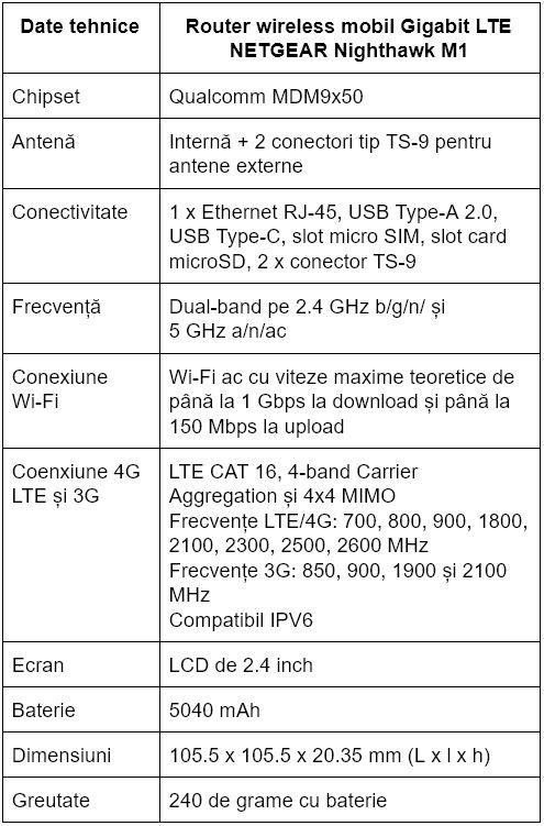 Specificatii router wireless mobil Gigabit LTE NETGEAR Nighthawk M1