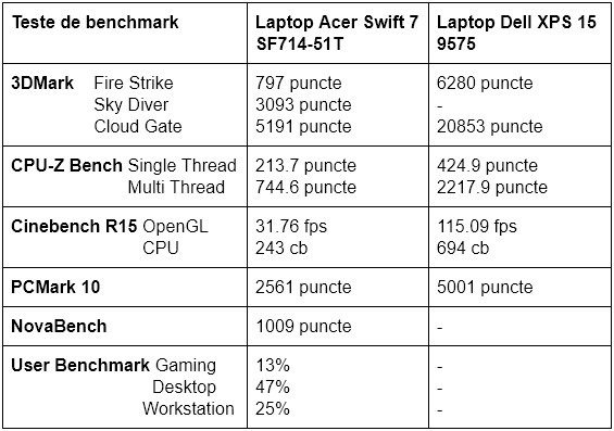 Teste benchmark Acer Swift 7 SF714-51T