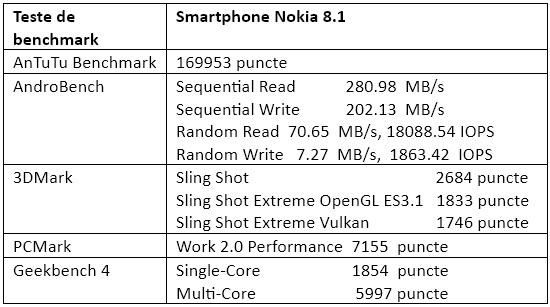Teste benchmark Nokia 8.1