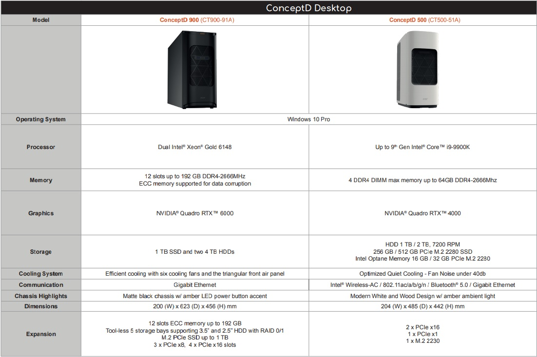 Acer ConceptD 900 si ConceptD 500 2019 specs