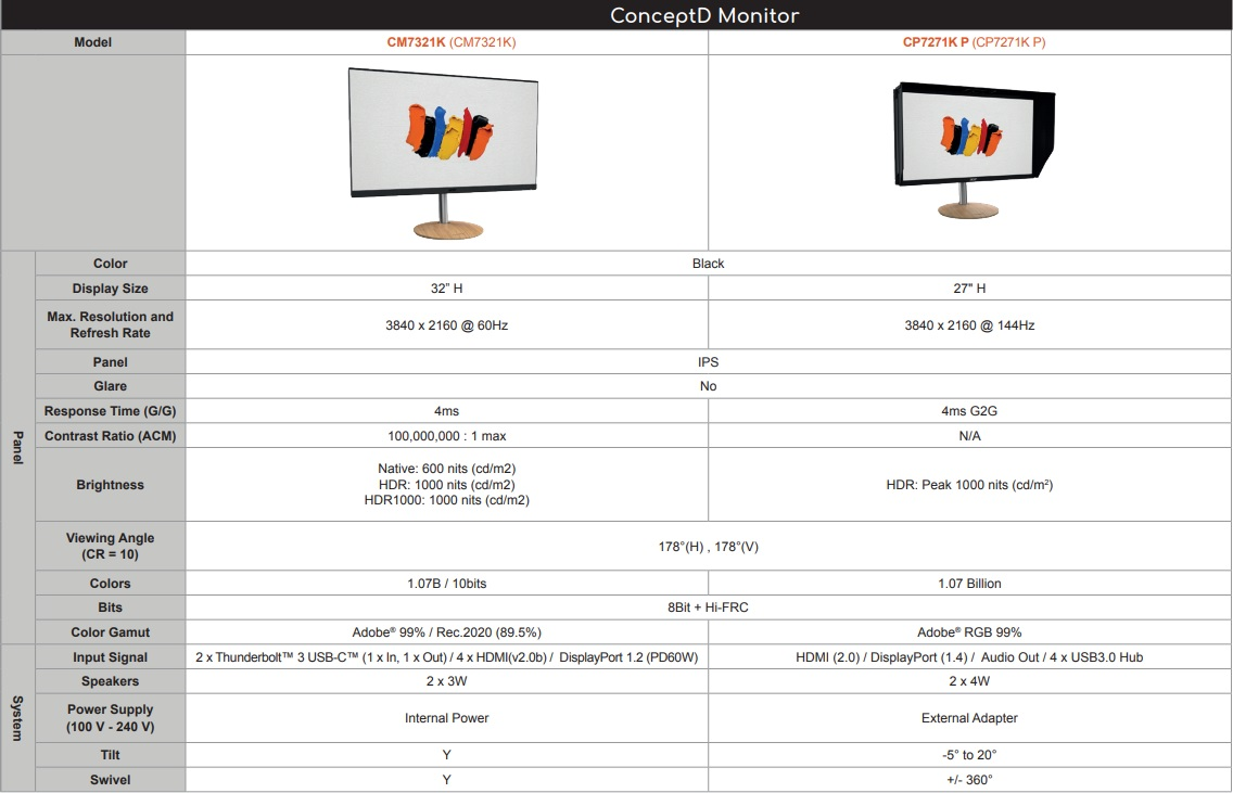 Acer ConceptD Monitor CM7321K si CP7271K P 2019 specs