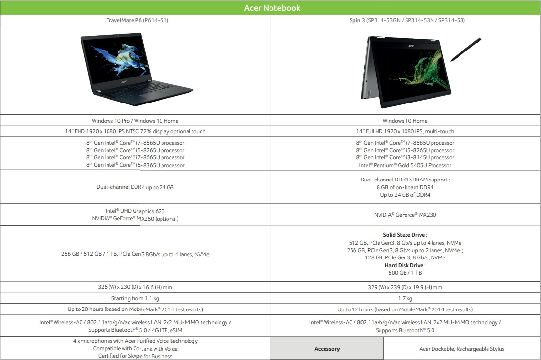 Acer TravelMate P6 si Acer Spin 3 2019 specs