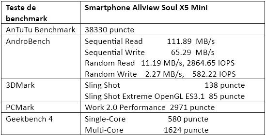 Teste benchmark Allview Soul X5 Mini