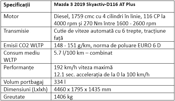 Specificatii Mazda 3 2019 Skyactiv-D116 AT Plus