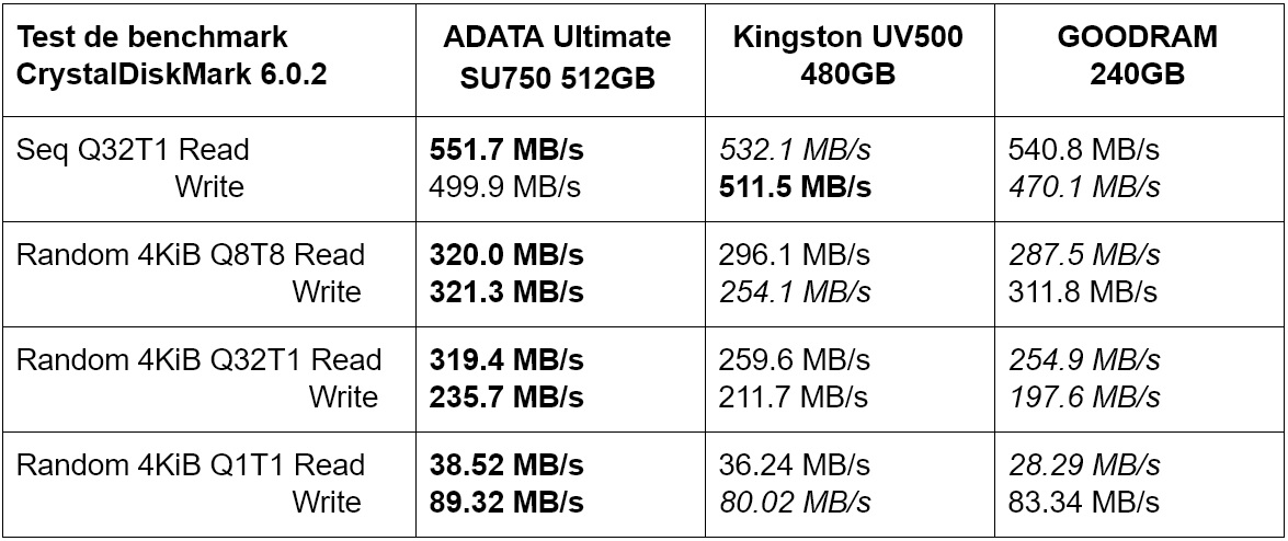 Tabel teste performanță SSD ADATA Ultimate SU750 vs Kingston UV500 vs GOODRAM 240GB