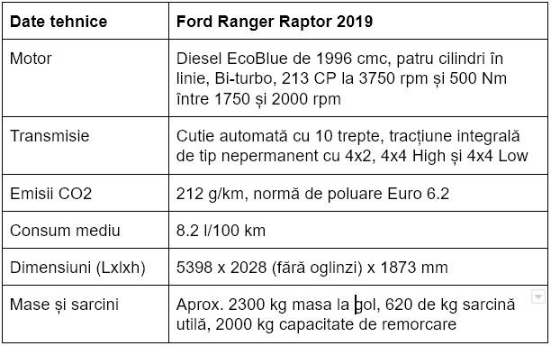Specificatii Ford Ranger Raptor 2019