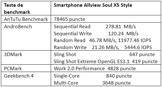 Teste benchmark Allview Soul X5 Style