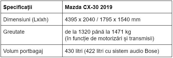Dimensiuni, masa si capacitate portbagaj Mazda CX-30 2019