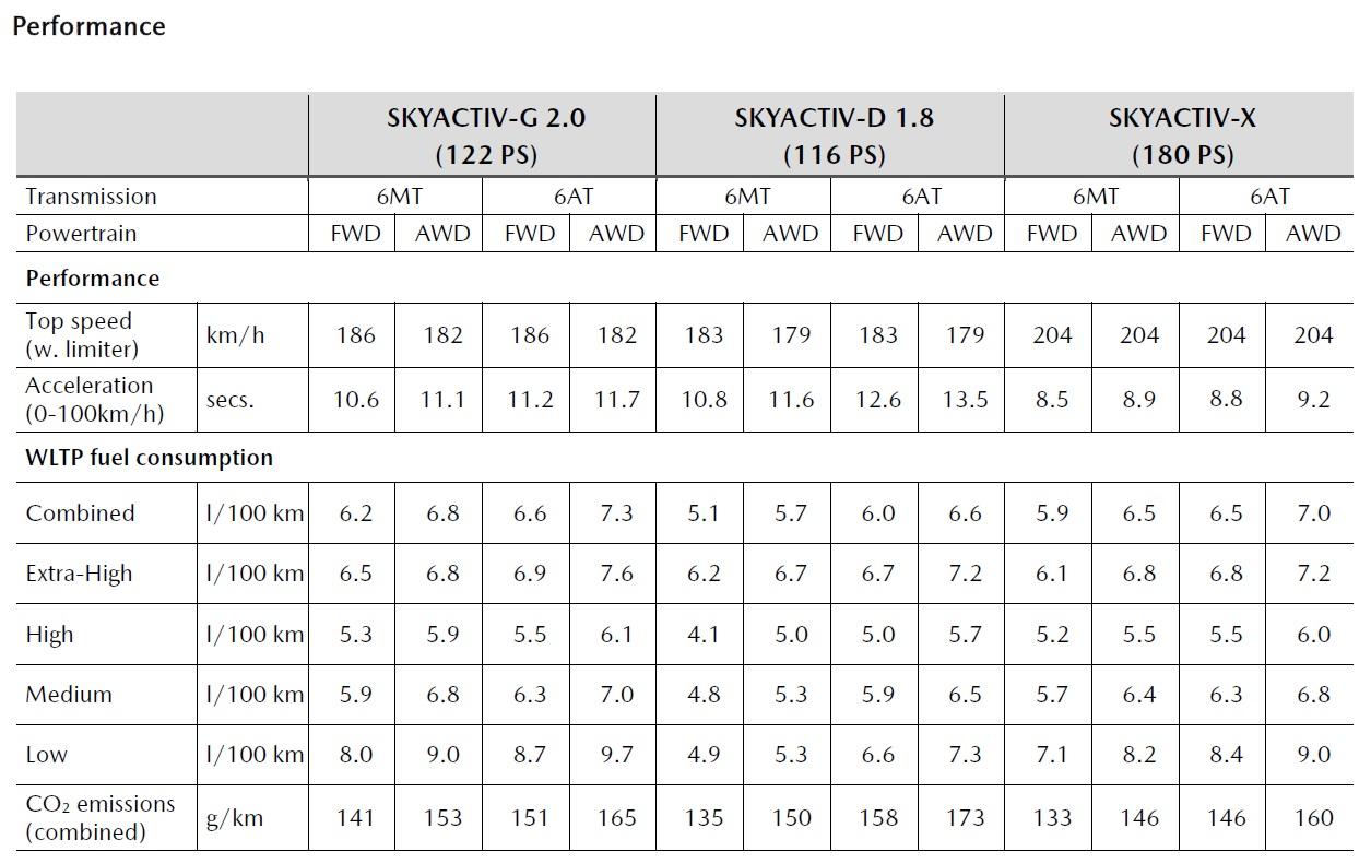 Performante, consum si emisii gama Mazda CX-30 2019