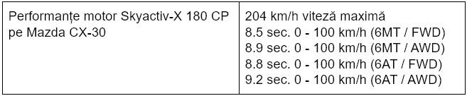 Performante motor Mazda Skyactiv-X 180 pe Mazda CX-30