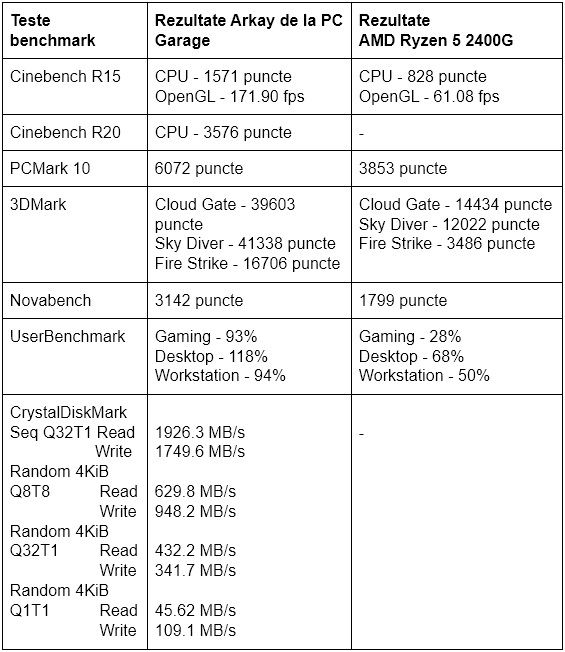 Rezultate teste de benchmark sistem desktop PC de gaming Arkay de la PC Garage