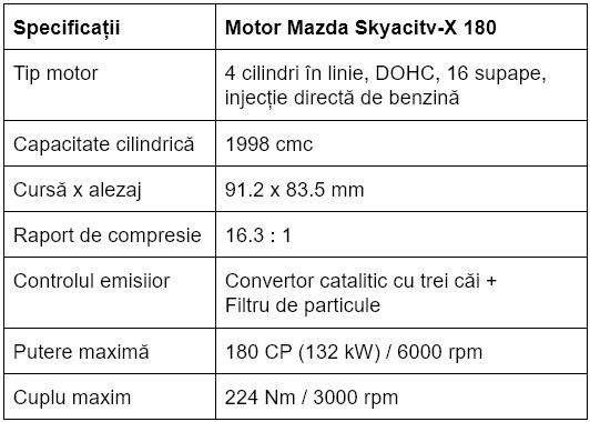 Specificatii motor Mazda Skyactiv-X 180