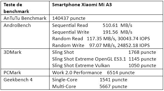 Teste de benchmark Xiaomi Mi A3