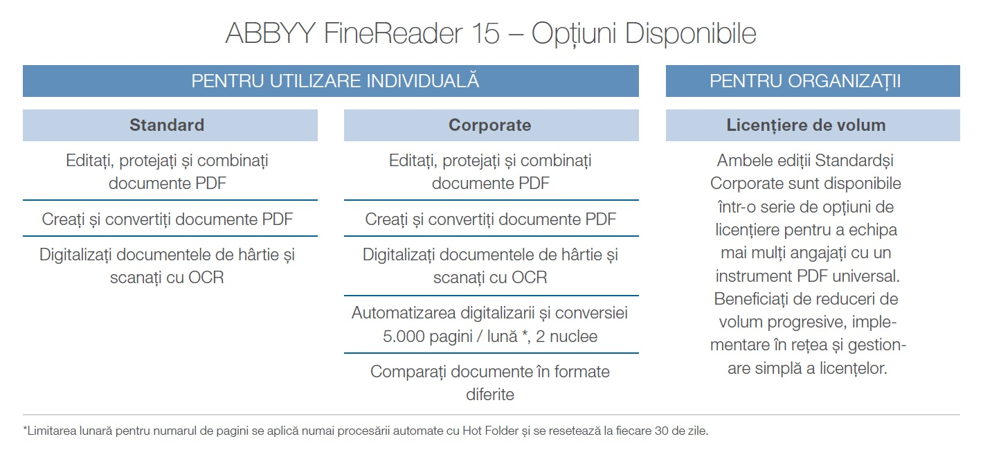Optiuni disponibile ABBY FineReader 15